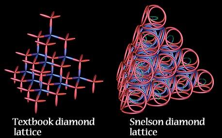http://www.kennethsnelson.net/atom/28-DiamondLattice.jpg